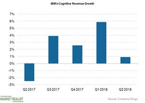 uploads///cog revs growth