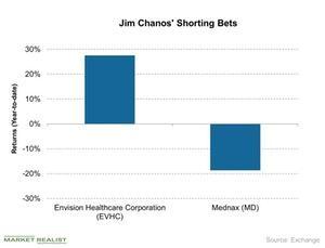 uploads/2018/07/Jim-Chanos-Shorting-Bets-2018-07-19-1.jpg