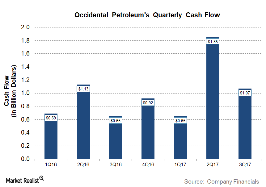 uploads///OXY Q Post Cash Flow