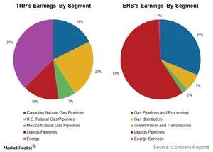 uploads/2017/09/trps-enbs-earnings-by-segment-1.jpg