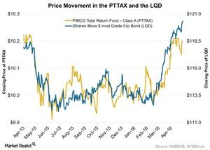 uploads/2016/05/Price-Movement-in-the-PTTAX-and-the-LQD-2016-05-031.jpg