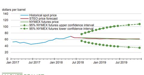 uploads/2018/06/WTI-forecasts.png