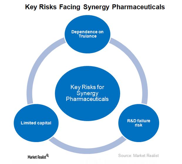 uploads///Key risks facing Synergy Pharmaceuticals