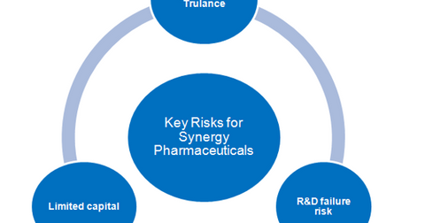 uploads/2017/11/Key-risks-facing-Synergy-Pharmaceuticals-1.png