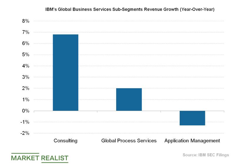 uploads///IBM GBS Revenue Growth