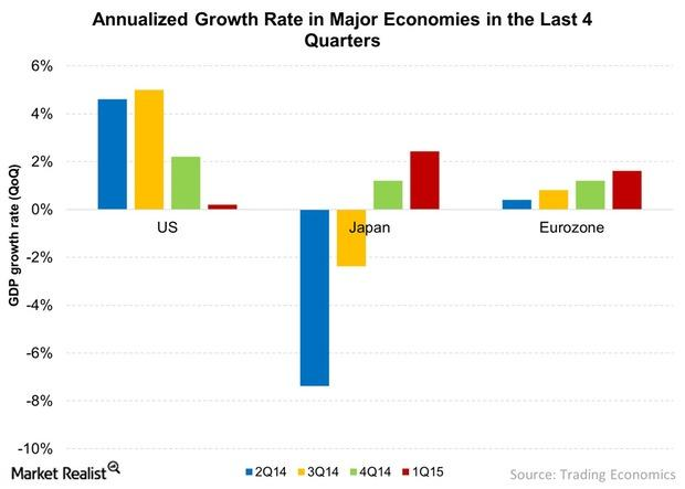 uploads///Annualized Growth Rate in Maj Economies in the Last  Quarters