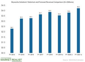 uploads/2019/05/skyworks-revenue-1.png