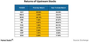 uploads/2016/07/returns-of-upstream-stocks-2-1.png