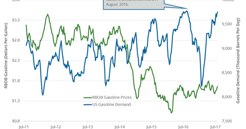 uploads/2017/08/gasoline-demand-1.png