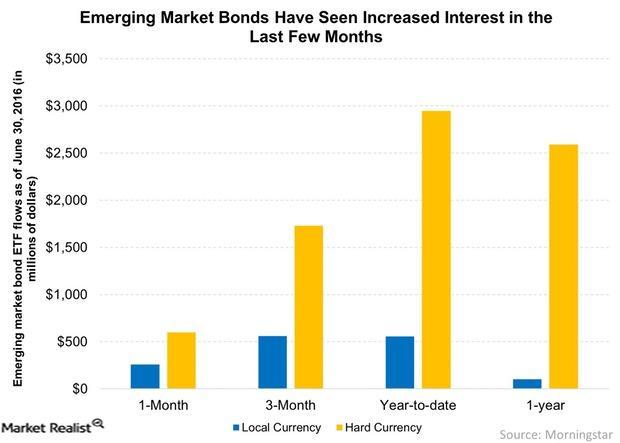 uploads///Emerging Market Bonds Have Seen Increased Interest in the Last Few Months