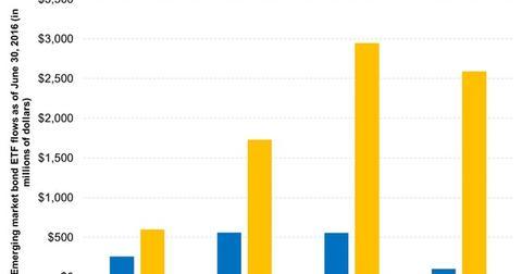 uploads/2016/08/Emerging-Market-Bonds-Have-Seen-Increased-Interest-in-the-Last-Few-Months-2016-08-01-1.jpg