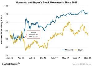 uploads///Monsanto and Bayers Stock Movements Since