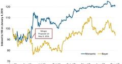 uploads///Monsanto and Bayers Stock Movements Since