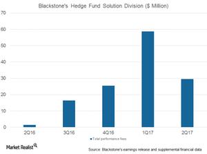 uploads/2017/07/BX-hedge-fund-solution-1.png
