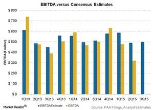 uploads/2015/10/ebitda-vs-consensus-estimates1.jpg