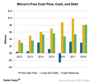 uploads///A_Semiconductors_MU_Cash and debt