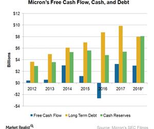 uploads/2017/10/A8_Semiconductors_MU_Cash-and-debt-2017-1.png