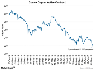 uploads/2015/11/COMEX-Copper2.png