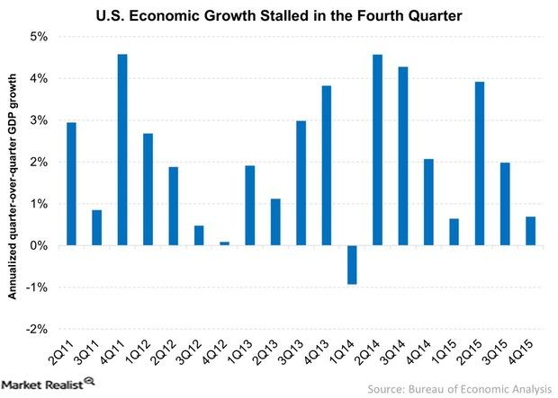 uploads///US Economic Growth Stalled in the Fourth Quarter