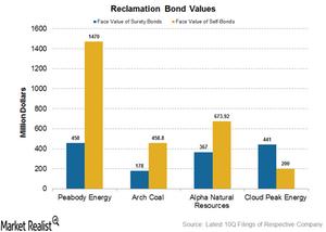 uploads///reclamation bond values