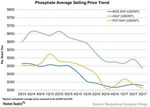 uploads///Phosphate Average Selling Price Trend
