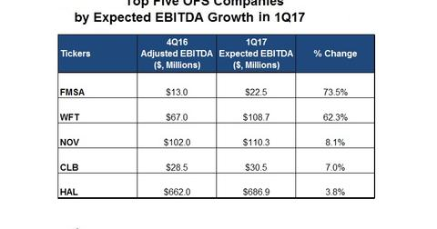 uploads/2017/03/EBITDA-Top-1.jpg