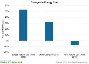 uploads///Changes in Energy Cost