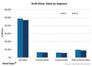 uploads///Kraft Heinz Sales by Segment