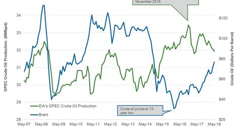 uploads/2018/07/OPEC.png