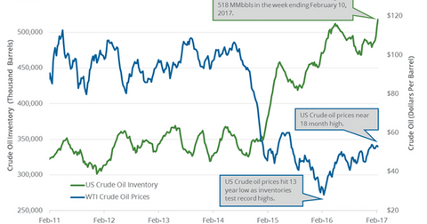 uploads/2017/02/oil-and-price-inventory-1.png