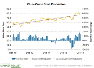 uploads/2019/01/China-steel-production-3-1.png