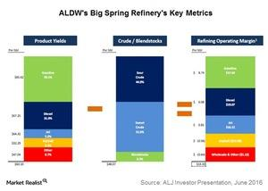 uploads/2016/11/aldws-big-spring-refinerys-key-metrics-1.jpg