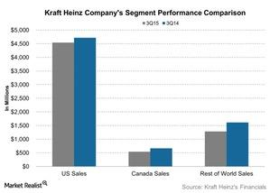 uploads///Kraft Heinz Companys Segment Performance Comparison