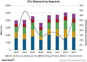 uploads///CFs Shipments by Segments