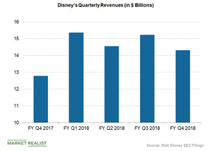 uploads/2018/11/disney-quarterly-revenues-3-1.png