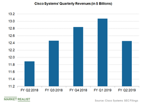 uploads/2019/02/Cisco-quarterly-revenues-1.png