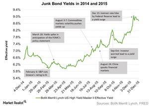 uploads/2016/01/Junk-Bond-Yields-in-2014-and-2015-2016-01-071.jpg