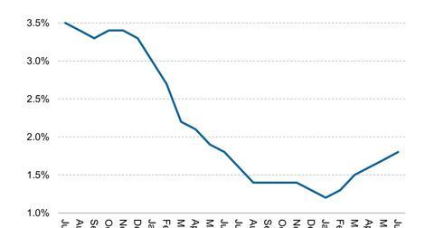 uploads/2013/06/Malaysian-Inflation-2013-06-30.jpg