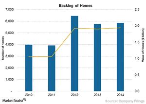 uploads/2015/07/Chart-7a-Backlog-of-homes2.png
