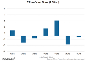 uploads/2016/11/Net-flows-1.png
