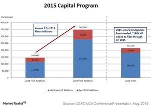 uploads/2015/09/2015-capital-program1.jpg