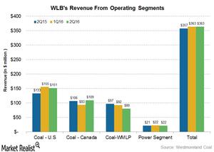 uploads///revenue operating segments