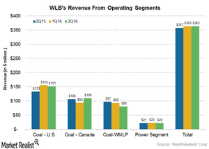 uploads/2016/08/revenue-operating-segments-1.png