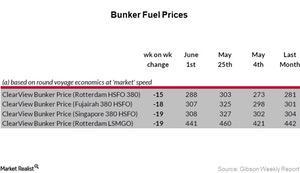 uploads/2017/06/Bunker-fuel-prices_Week-22-1.jpg