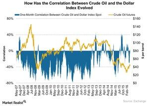 uploads///How Has the Correlation Between Crude Oil and the Dollar Index Evolved