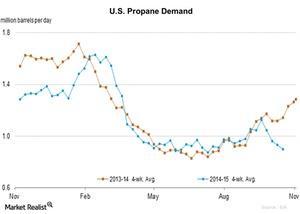 uploads/2015/10/U.S.-Propane-Demand-2015-10-251.jpg