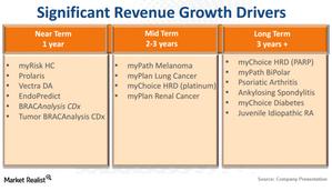 uploads/2015/02/MYGN_Revenue-Drivers1.png