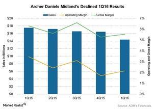 uploads///Archer Daniels Midlands Declined Q Results