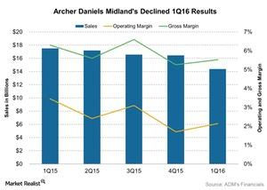 uploads/2016/07/Archer-Daniels-Midlands-Declined-1Q16-Results-2016-07-26-1.jpg