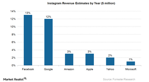 uploads///Instagram Revenue Estimates